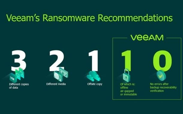 Veeam's ransomware recommendation.