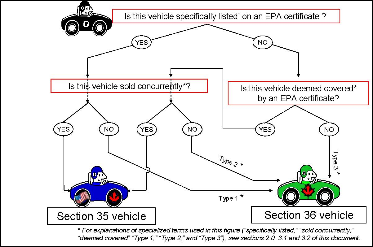 conformity for light duty vehicles