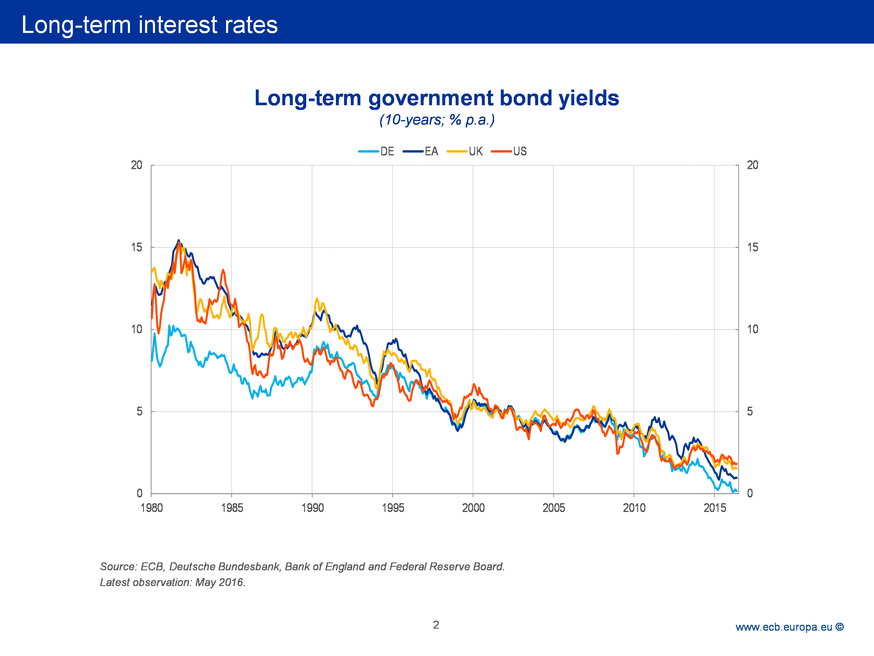 Tax Rates Over Time Graph