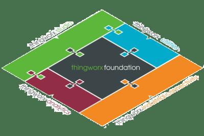 PTC Thingworx Foundation
