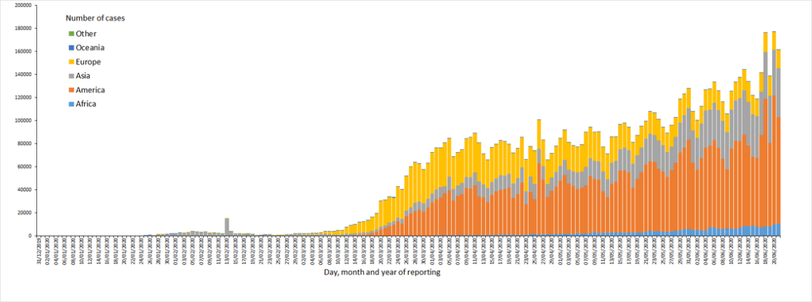 Distribution ofCOVID-19cases worldwide,as of 21June2020