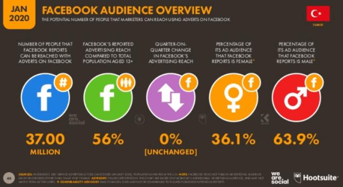 We Are Social Digital 2020: Türkiye Facebook Kullanıcı İstatistikleri