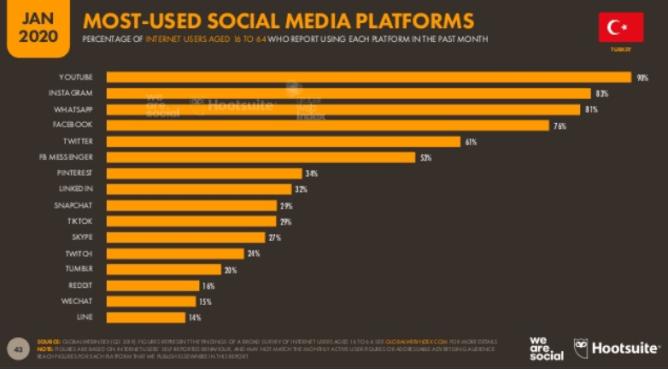 We Are Social Digital 2020: Türkiye'de En Çok Kullanılan Sosyal Medya Platformları