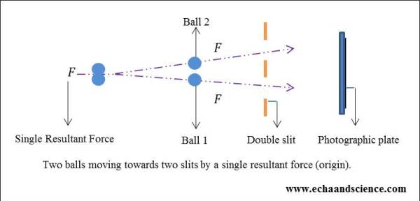 two balls and moving towards two slits