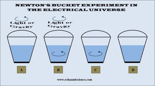 Newton's bucket experiment in the electrical universe