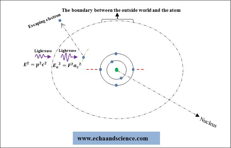 The Photoelectric effect and Absolute relativity