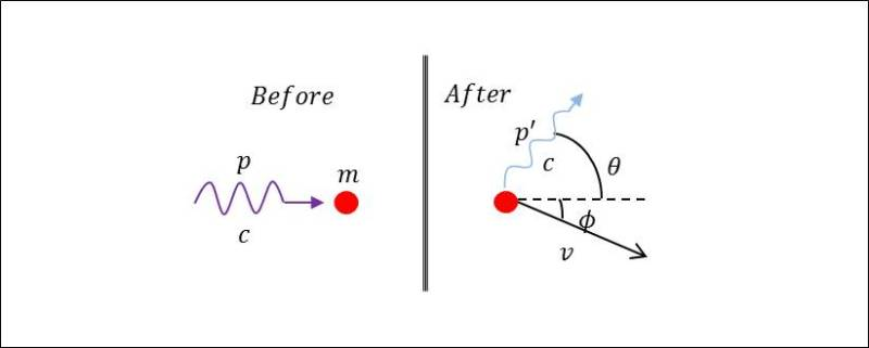 Compton effect according to special relativity
