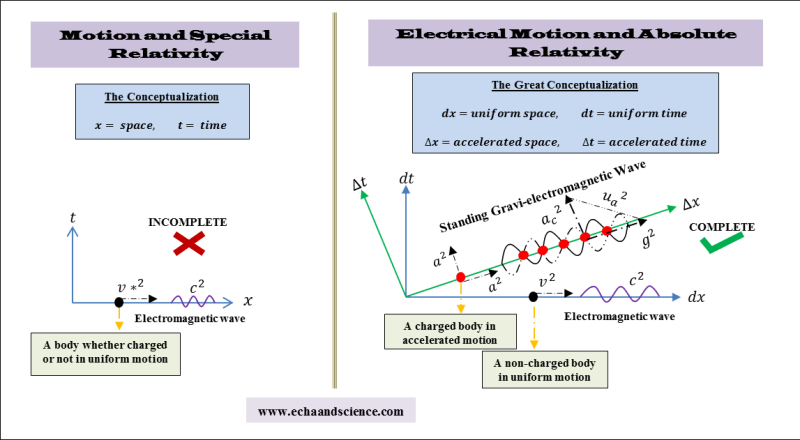 electrical motion and absolute relativity