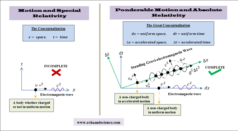 ponderable motion and absolute relativity