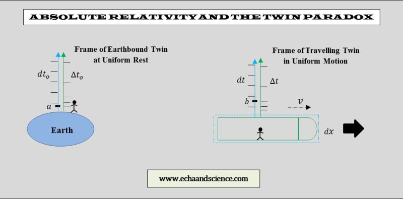 absolute relativity and the twin paradox 1
