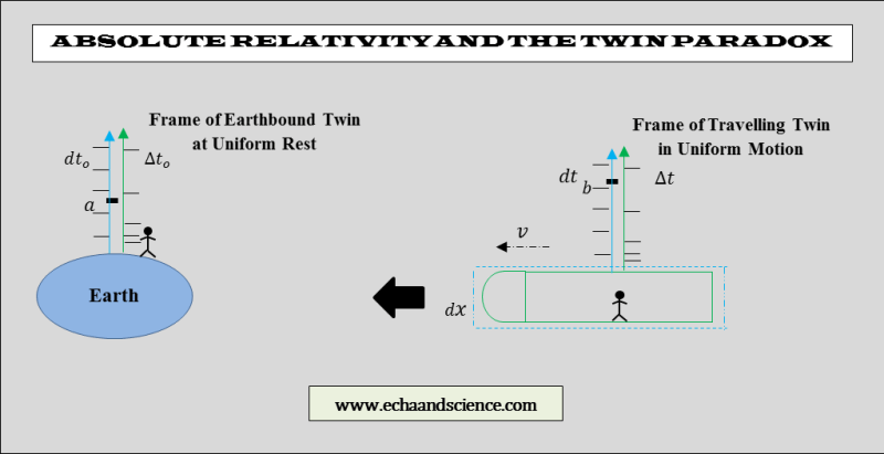 absolute relativity and the twin paradox 3
