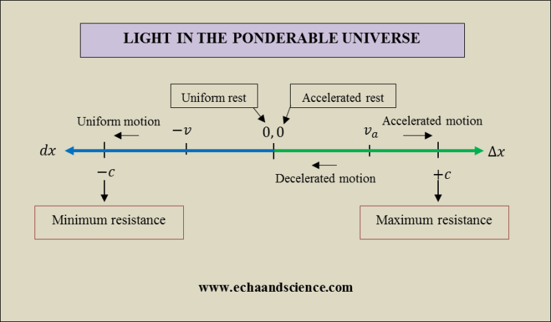 Light in the Ponderable Universe