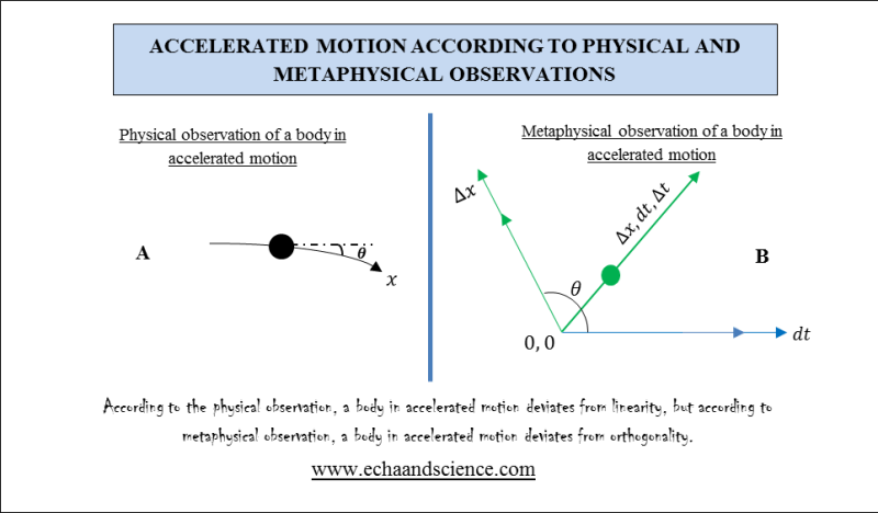 Physical and Metaphysical Observations of Accelerated Motion