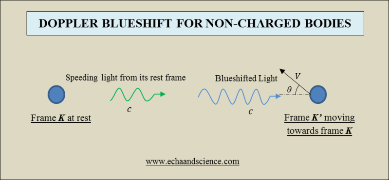 doppler blueshift for non-charged bodies