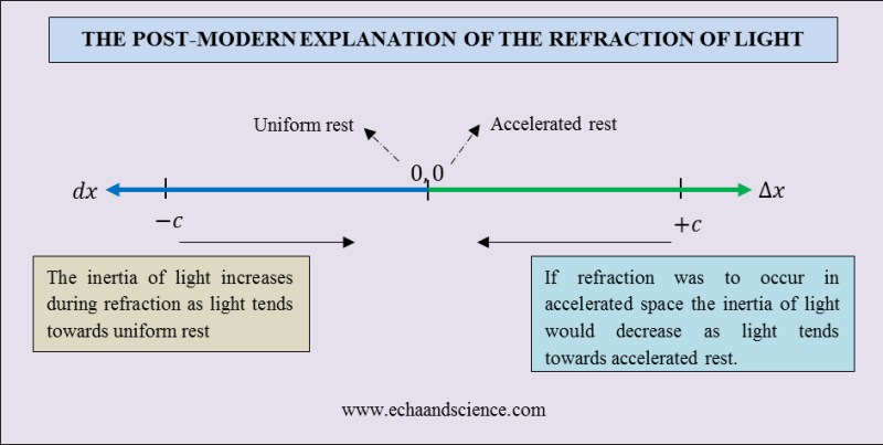 The Refraction of Light