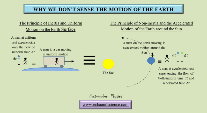 why we don't sense the Earth's motion