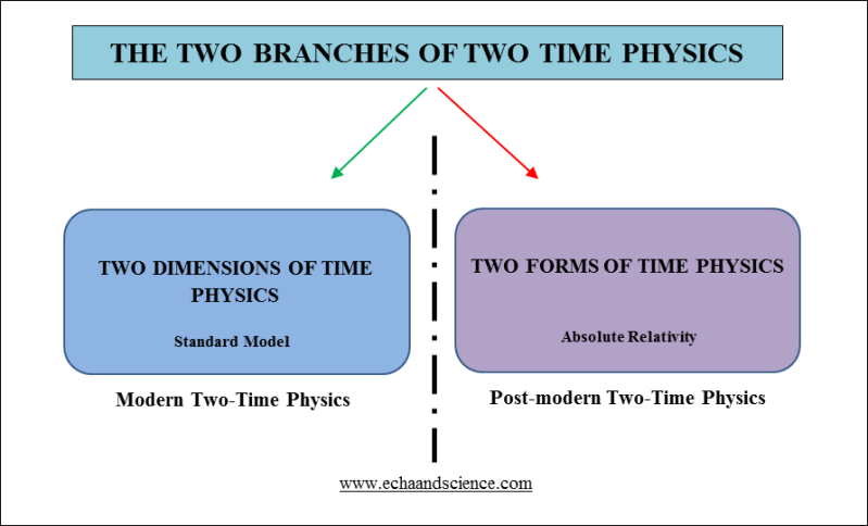 The Two Branches of Two Time Physics
