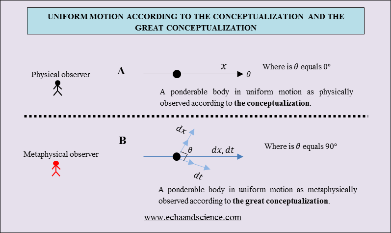 Uniform Motion and the Great Conceptualization