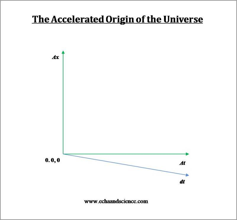 Accelerated origin and post-modern physics