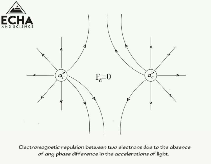 electromagnetic repulsion