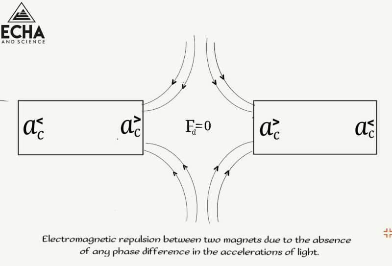 electromagnetic repulsion between two magnets