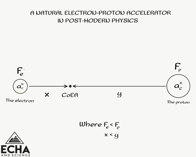 An natural electron-proton accelerator in post-modern physics