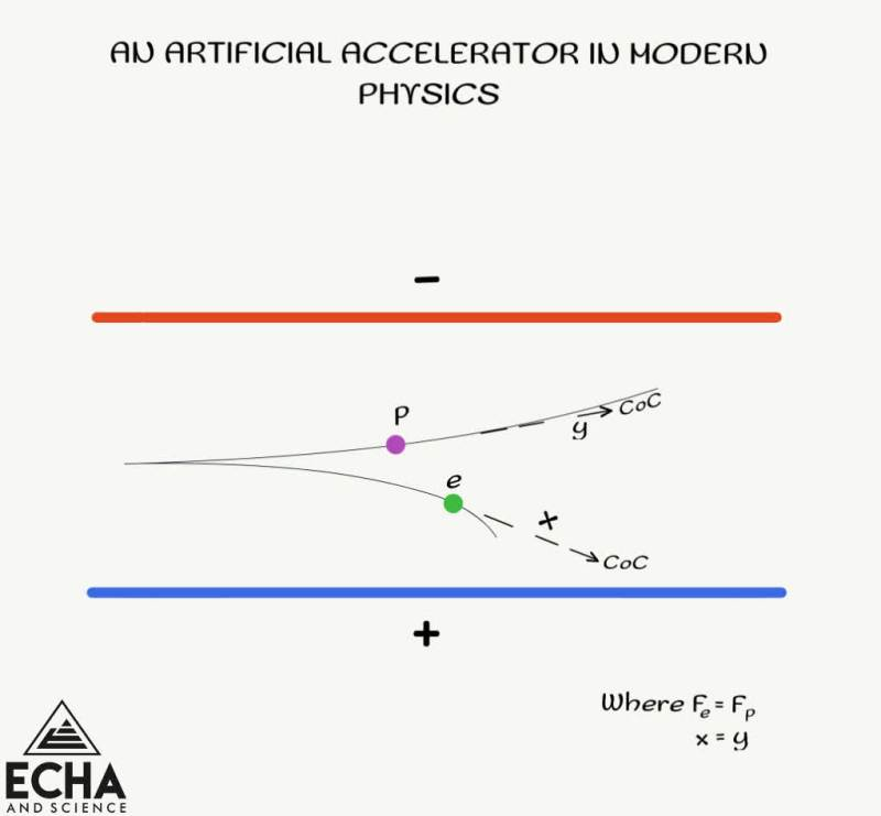 An artificial accelerator in modern physics