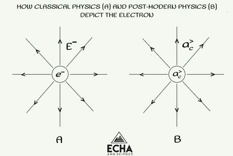 the electron in classical and post-modern physics