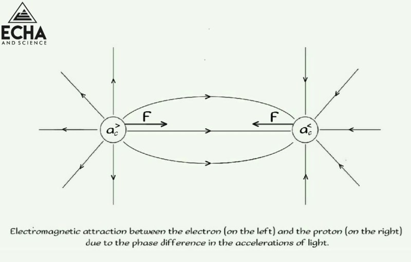 An electron and a proton carrying force
