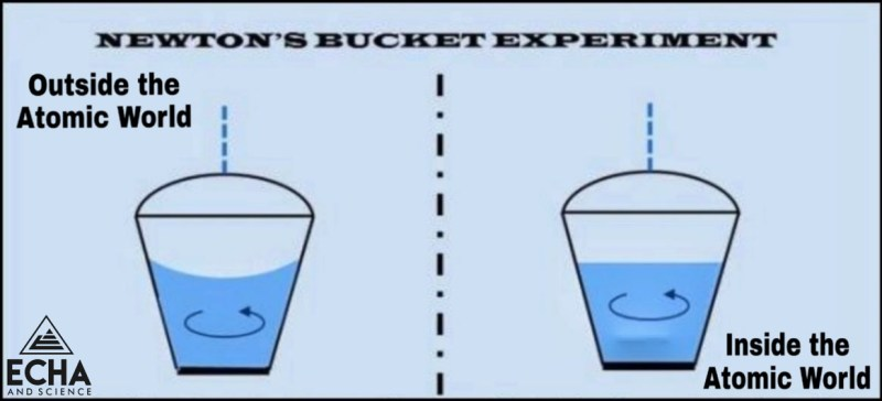 Newton's Bucket Experiment