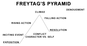 freytags.pyramid