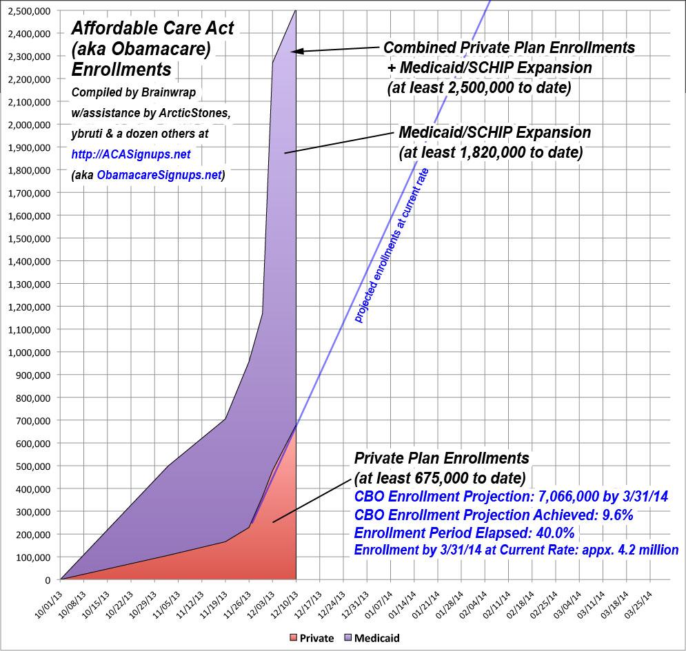 ACA Enrollments through 12/10/13