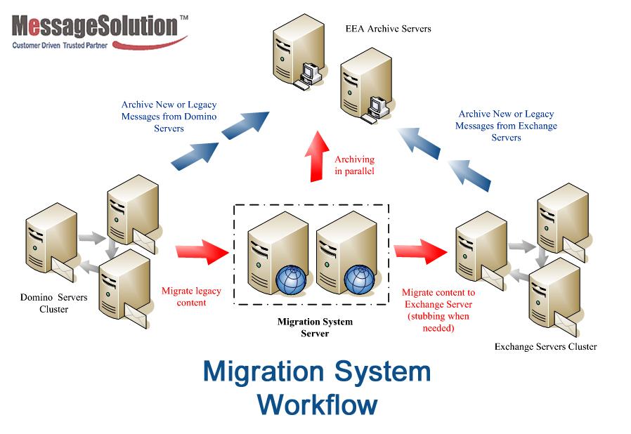 migrar-dominio-1