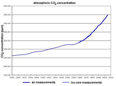 Solar Radiation - Rise in CO2 concentration