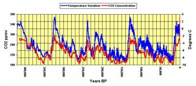 Global Warming. Temperature and atmospheric carbon dioxide correlation