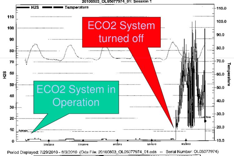 Moulton Niguel ECO2 Performance