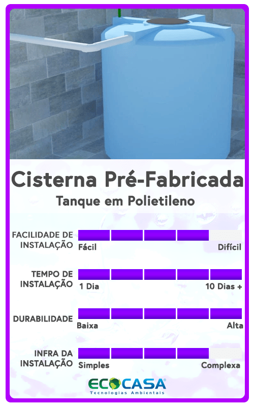 Cisternas Pré-Fabricadas - ECOCASA Tecnologias Ambientais