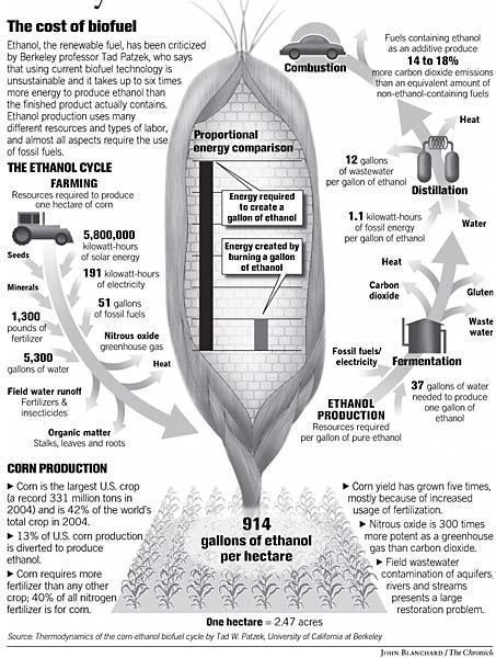 custos do etanol de milho