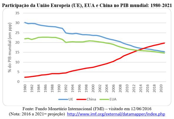participação da União Europeia, EUA e China no PIB mundial