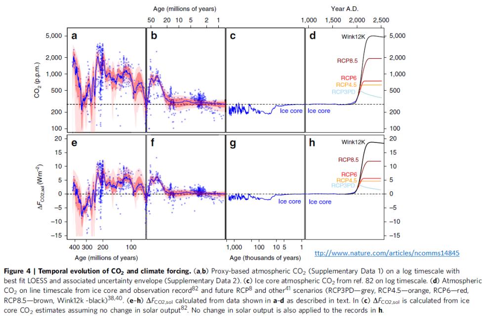 temporal evolution of CO2
