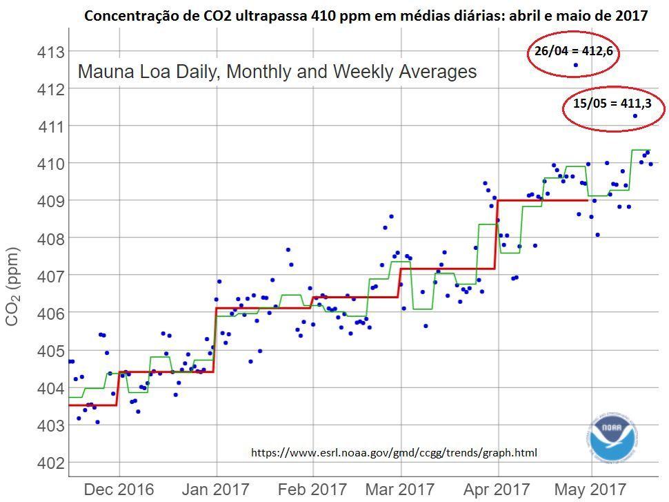 concentração de CO2 ultrapassa 410 ppm