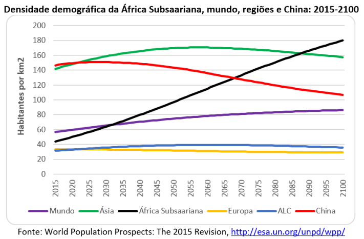 densidade demográfica da África Subsaariana, mundo, regiões e China