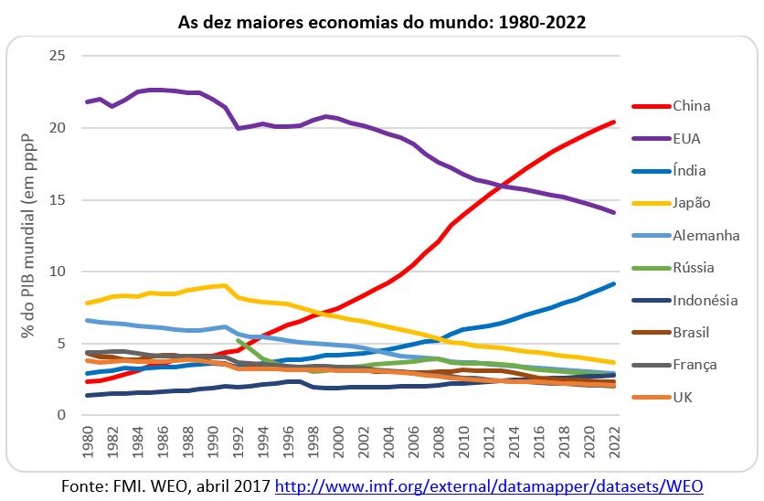 Resultado de imagem para Brasil perde espaço na economia global