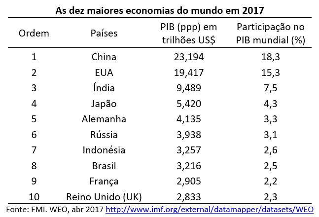 as dez maiores economias do mundo