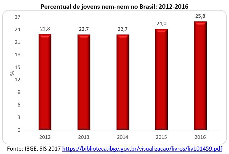 percentual de jovens nem-nem no Brasil: 2012-2016