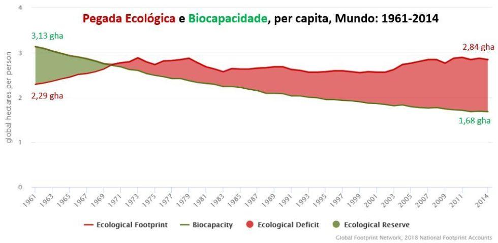 pegada ecológica e biocapacidade, per capita, mundo