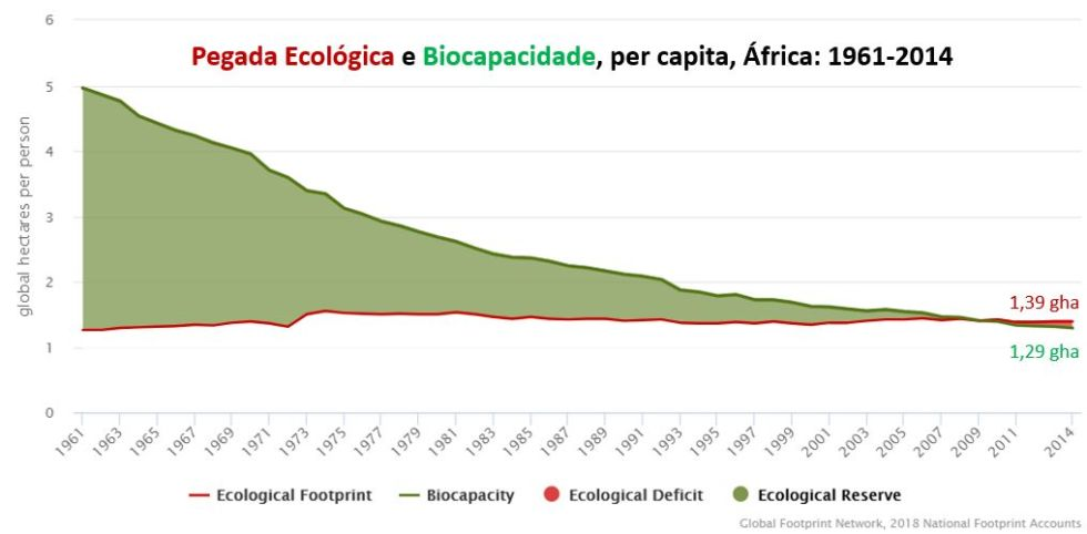 pegada ecológica e biocapacidade, per capita. África