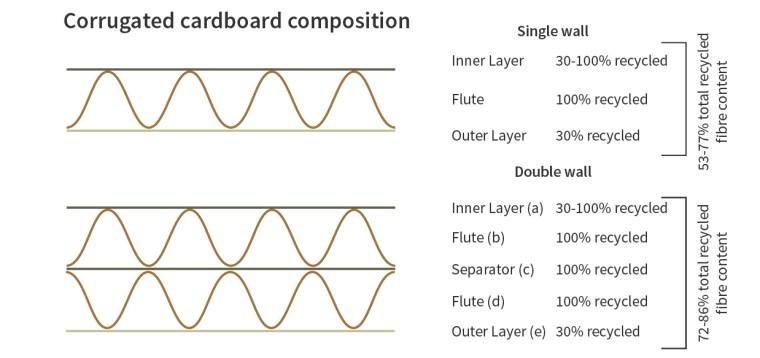 Corrugated Cardboard Composition Graphics-02
