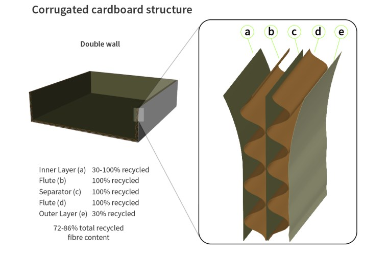 corrugated-cardboard-composition-recycled-flute-wall-skin-desk-furniture