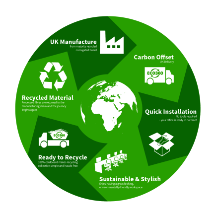 eco360-circular-economy-cardboard-desk-sustainable-office-furniture-cycle-01